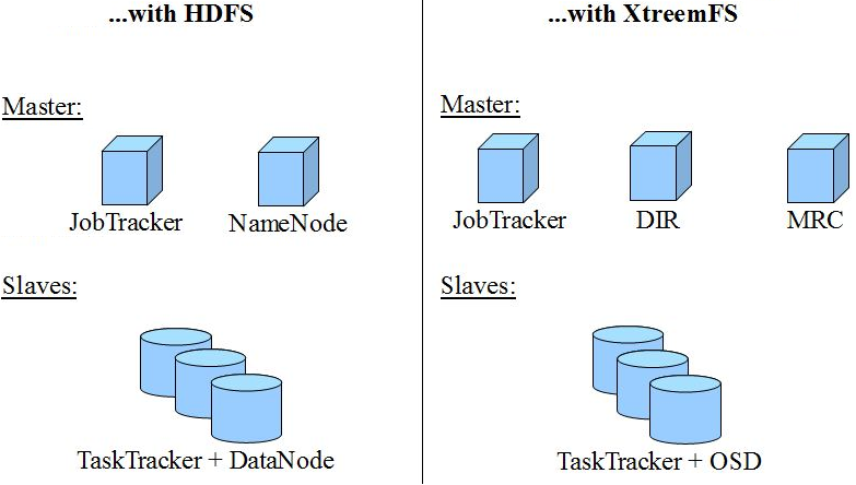 XtreemFS Installation and User Guide